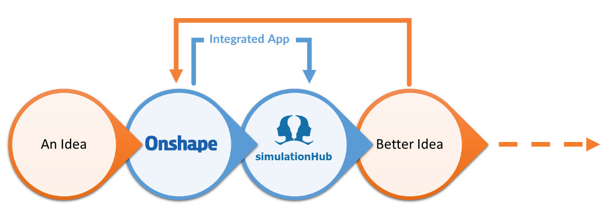 Onshape and simulationHub integrated app