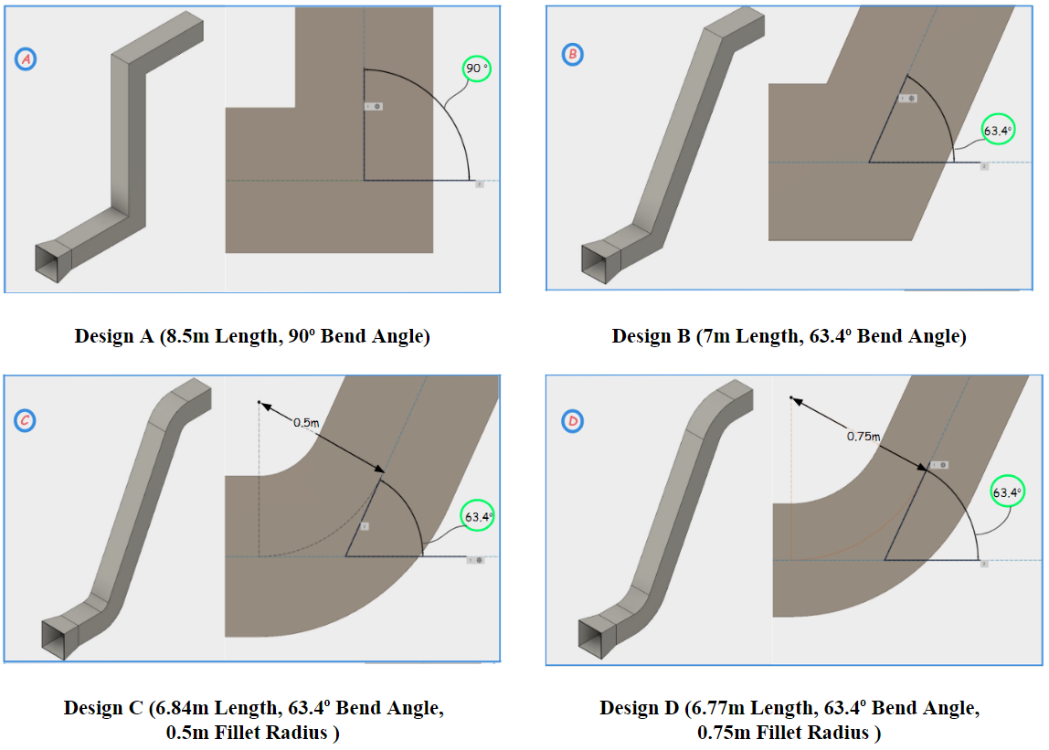 Valve trim shape and characteristics