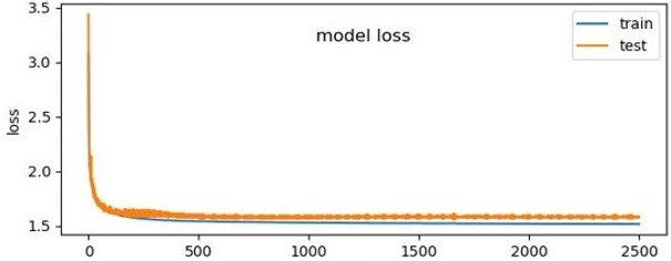 error between actual and prediction ml