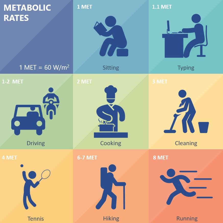Occupant metabolic rate - ASHRAE