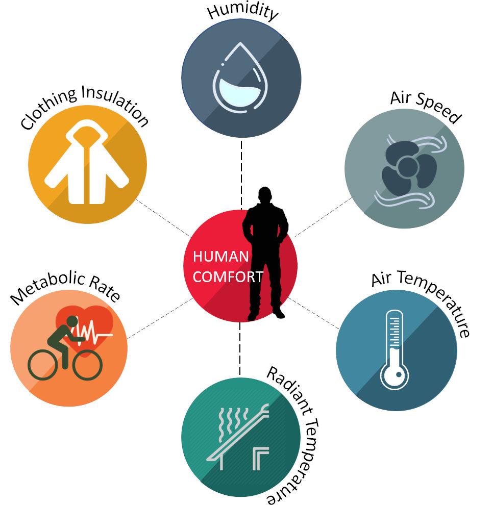 Factors affecting human thermal comfort