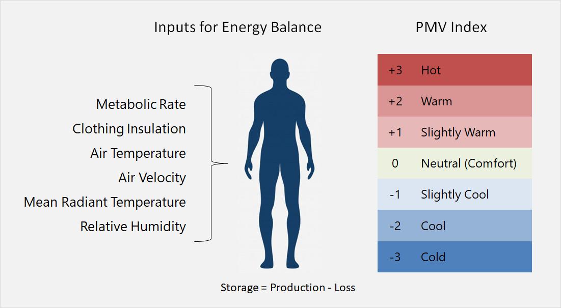Predicted Mean Vote (PMV) thermal comfort criteria