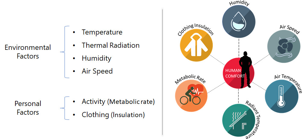 Environment factors contributing in thermal comfort