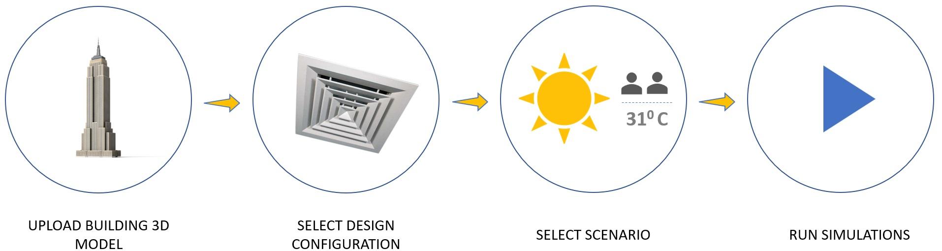 A radar chart illustrating the multi-objective design process involved in HVAC system designs