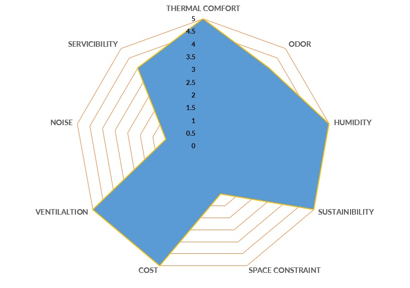 A radar chart illustrating the multi-objective design process involved in HVAC system designs
