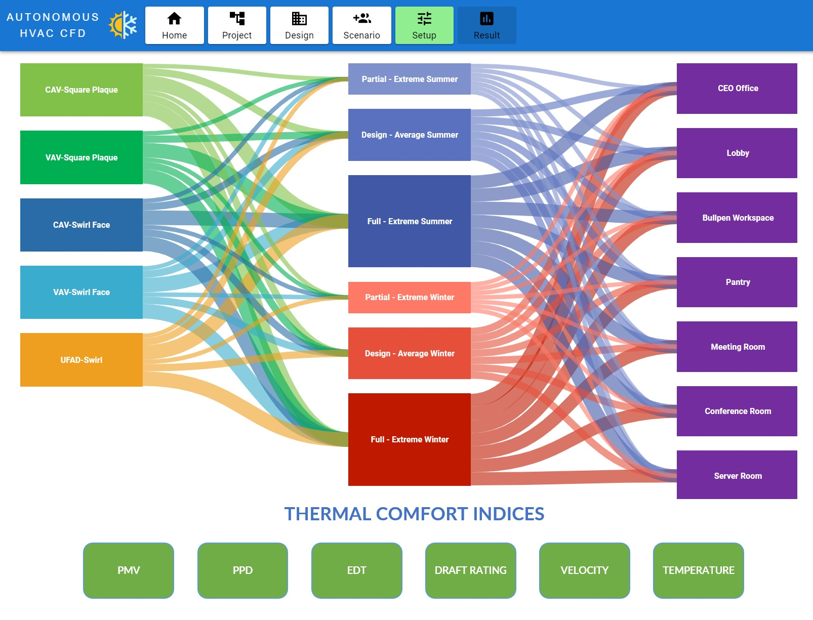Sankey diagram of all the 210 CFD simulations