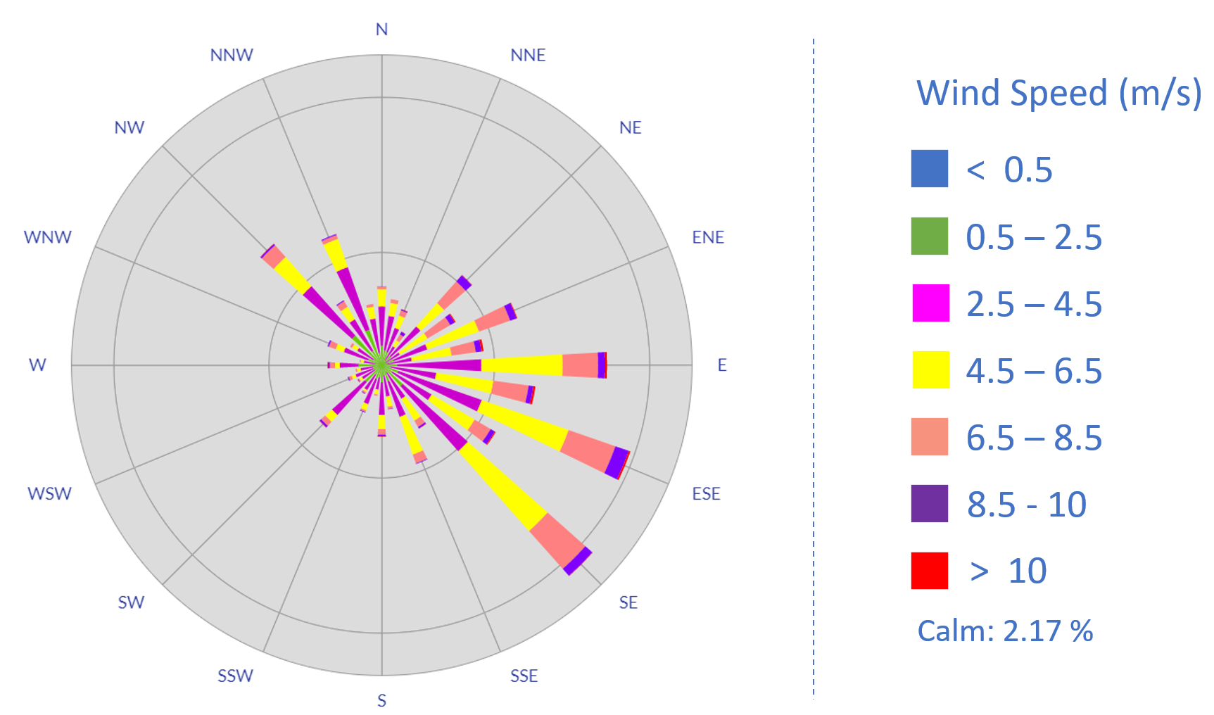 Wind rose diagram for the wind data around Brickell Avenue