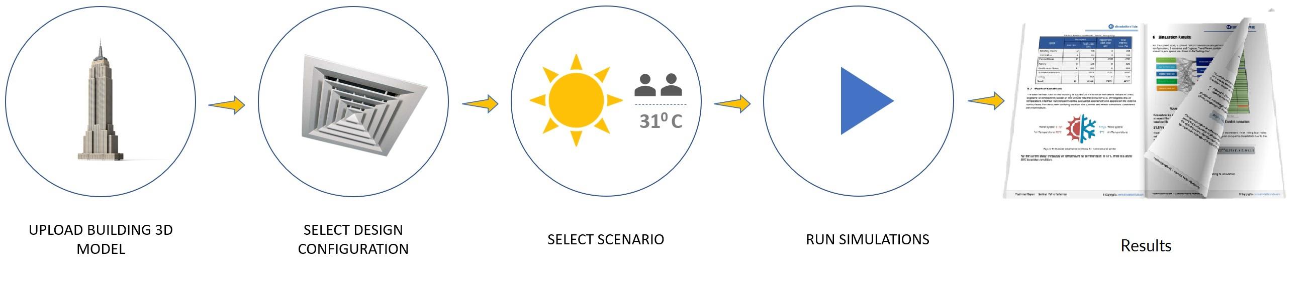 Autonomous HVAC CFD 5 step app workflow