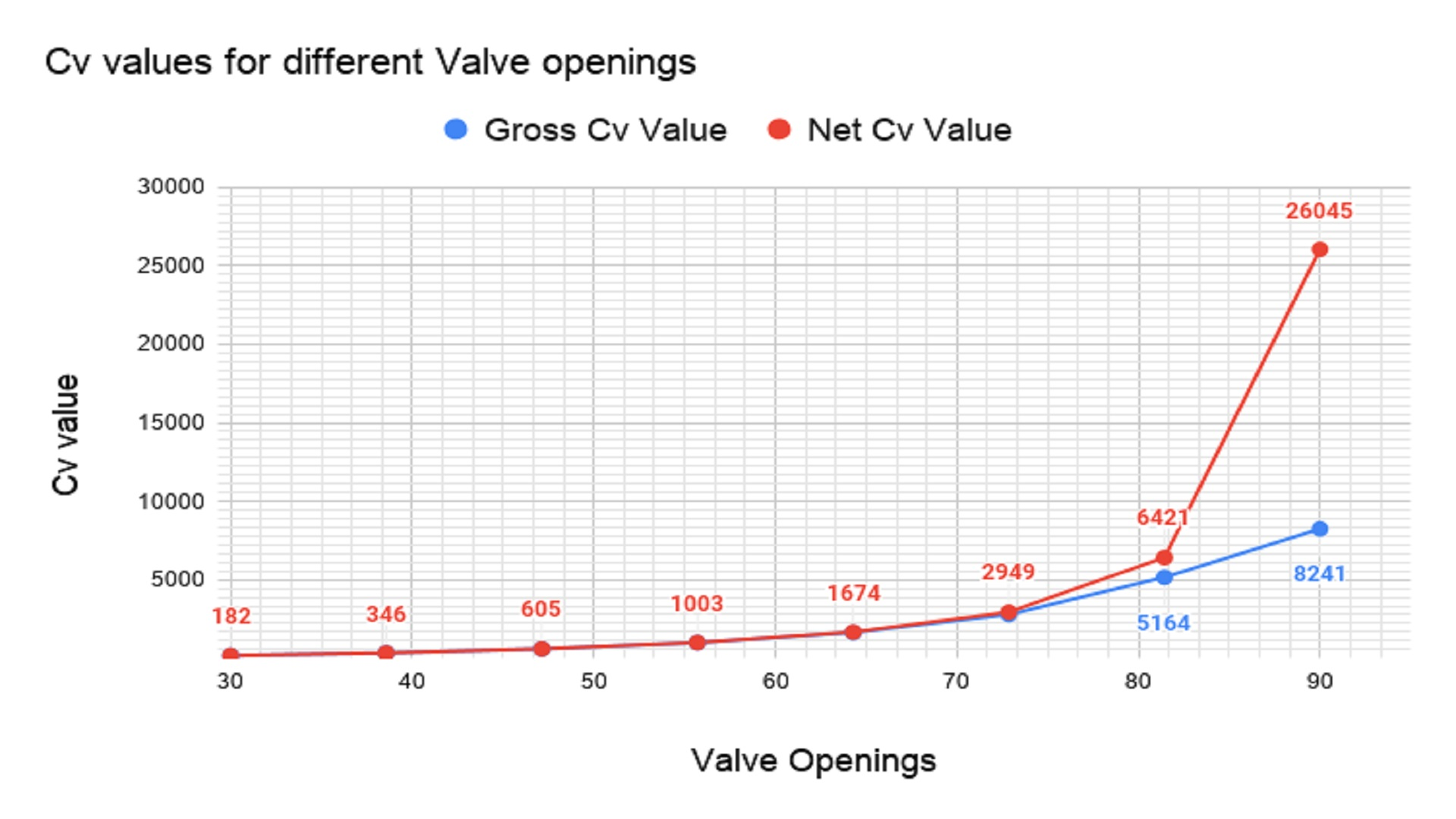 Cv values for different openings