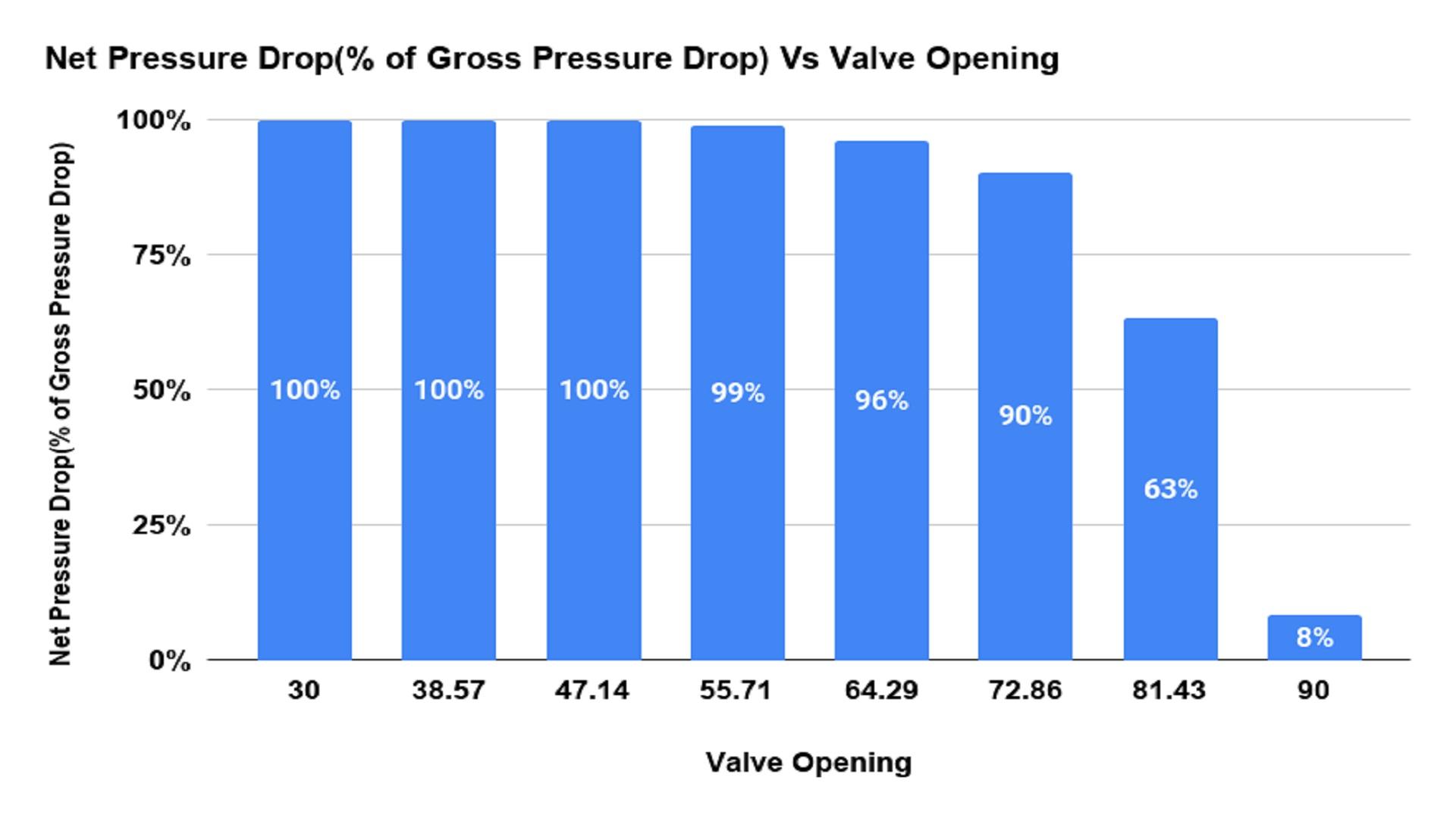 Net Pressure Drop