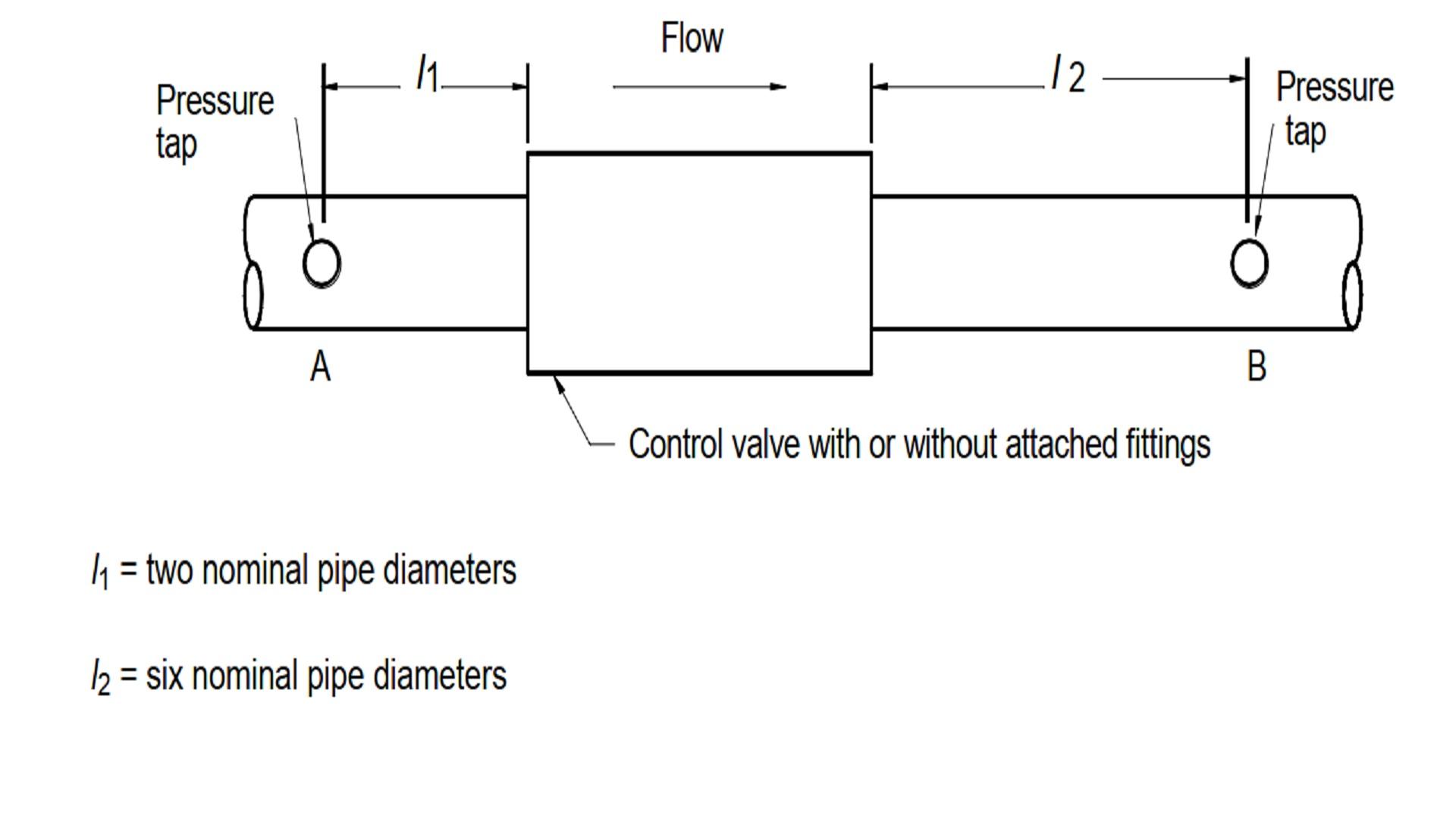Pressure Measurement Experiment Standards