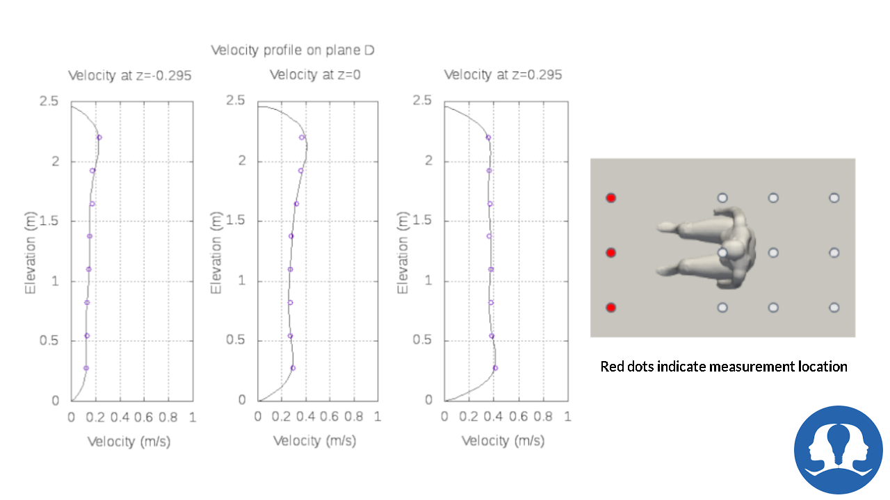 Velocity Result at Plane-D