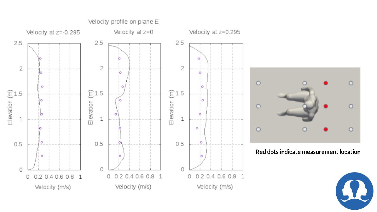 Velocity Result at Plane-E