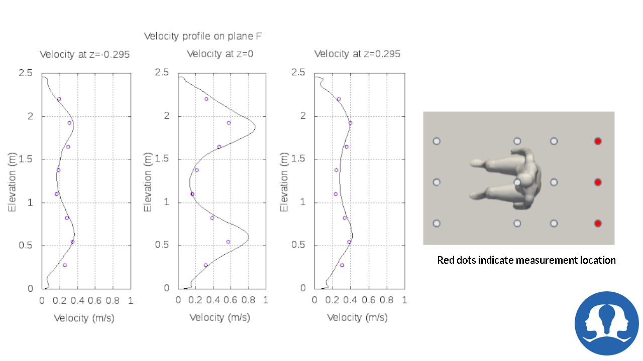 Velocity Result at Plane-F