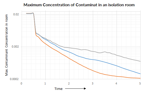 Containment Contraction