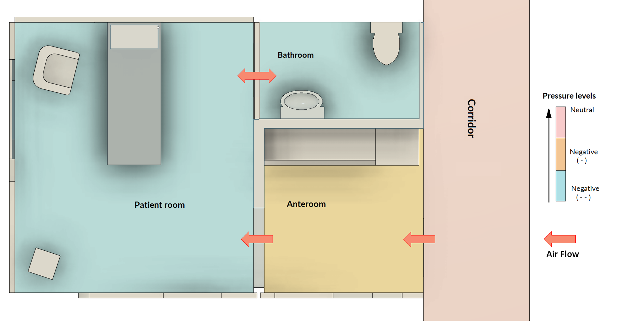 Negative Pressure and Airflow in Isolation Room
