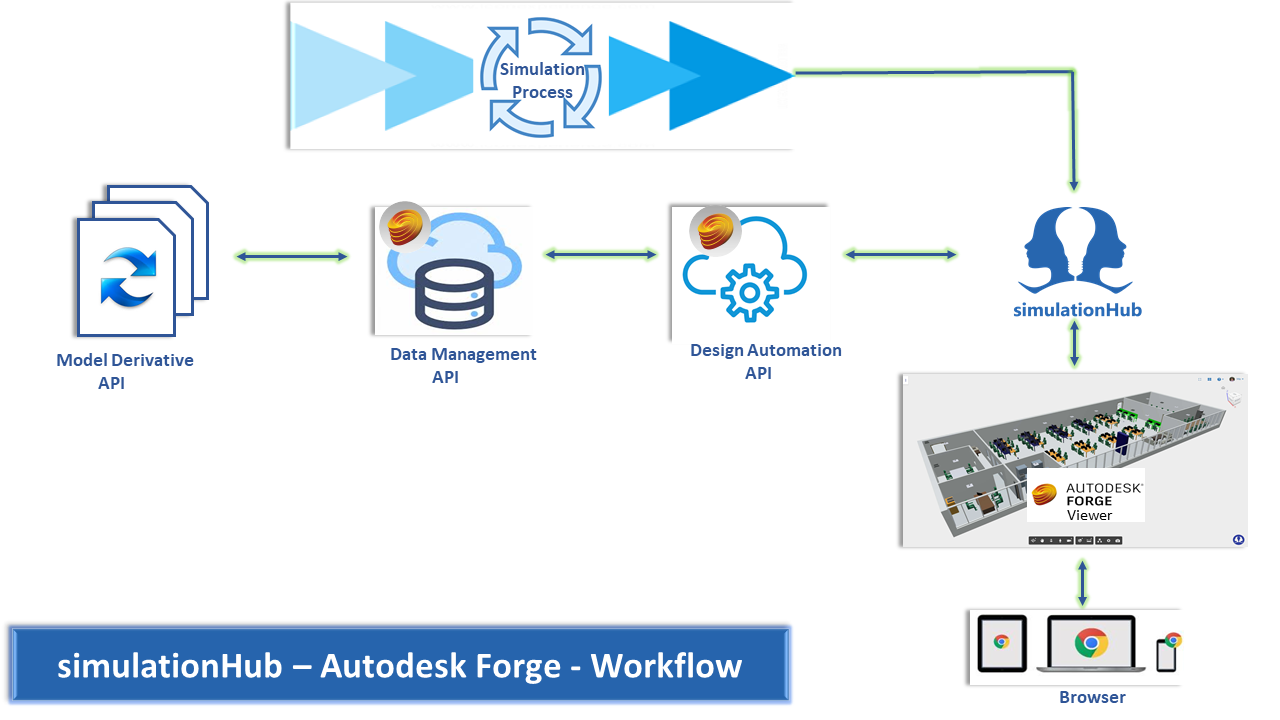 Autodesk Forge Workflow