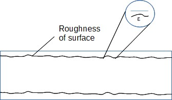 Pipe Roughness Surface