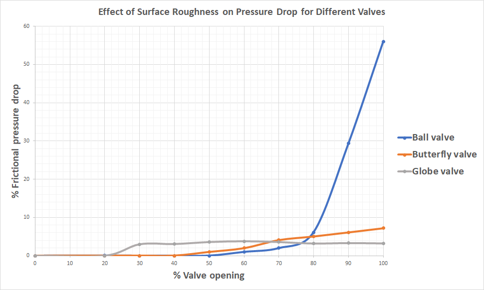 Surface Roughness Effect Pressure Drop Different Valves