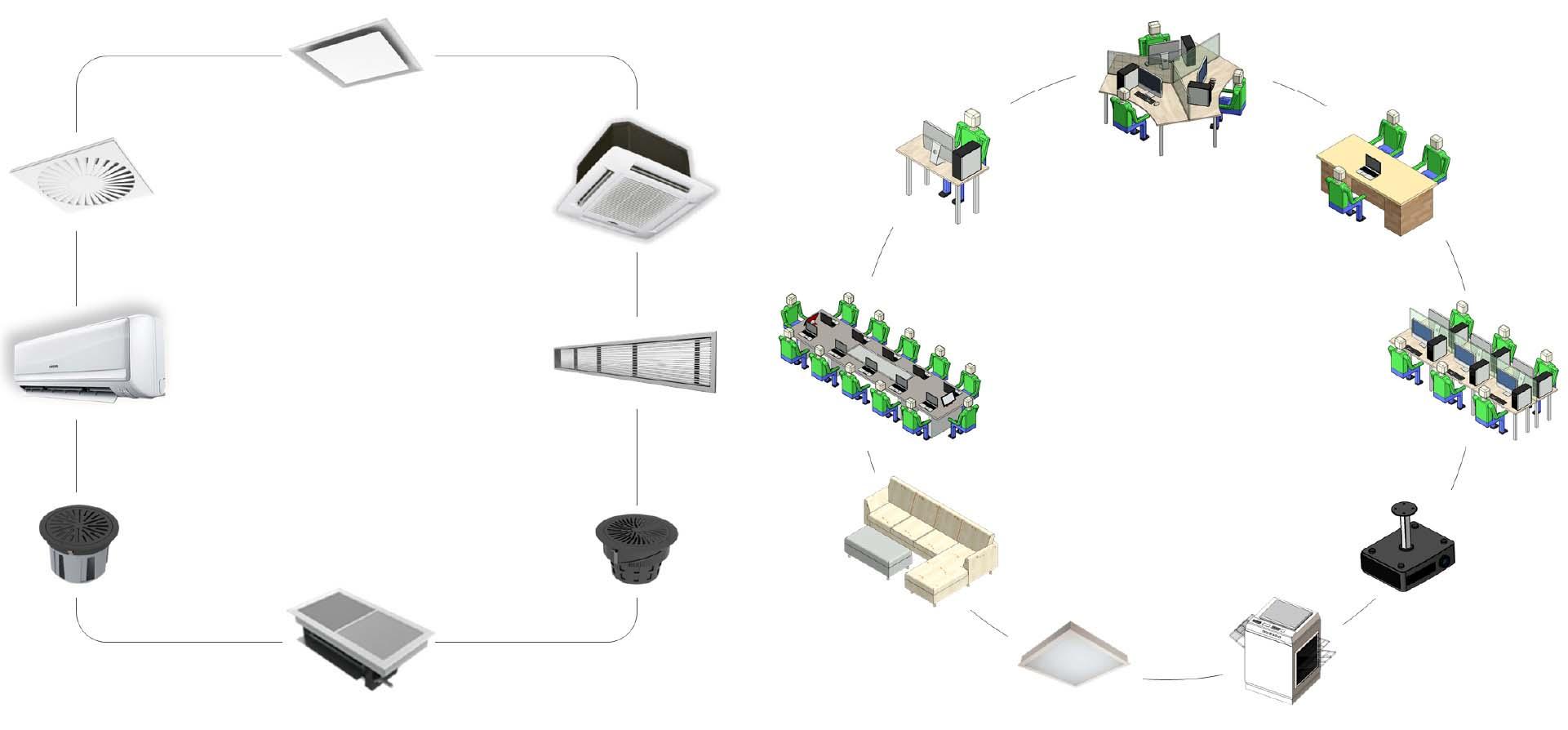Autonomous HVAC CFD - Library components